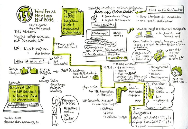 sketchnotes-hamburg-ania-gross